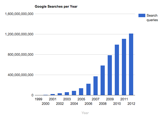 Increase in number of Google searches since 1999